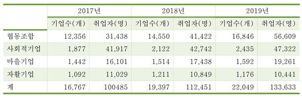 주요 정책 대상 사회적경제 기업 수, 취업자 수(자료: 기획재정부) ※ 이미지를 누르면 크게 볼 수 있습니다.