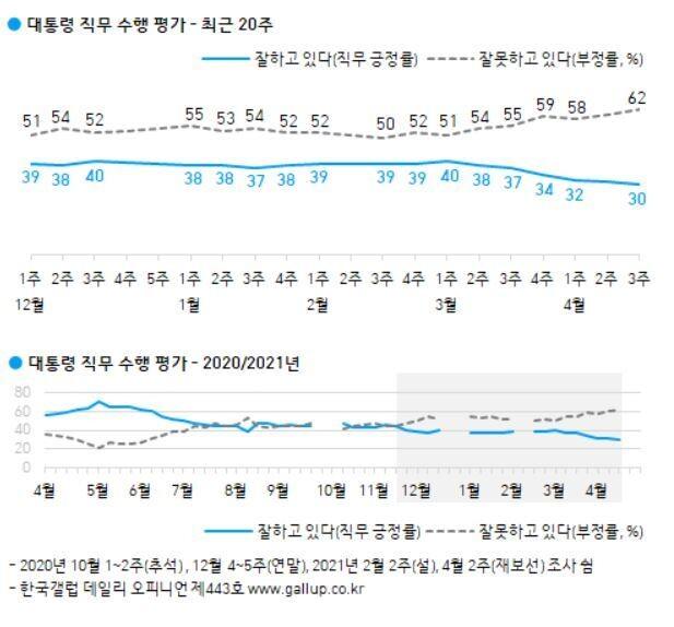 한국갤럽 누리집 갈무리