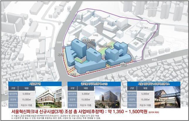 서울연구원·시립대 제2캠퍼스, 은평 혁신파크에 들어선다