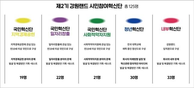 제2기 강원랜드 시민참여혁신단 구성도(출처: 강원랜드 사회가치혁신 프로젝트 결과자료집)