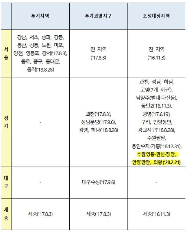 조정대상지역 LTV 60→50%로 강화…9억 초과분 LTV는 30%