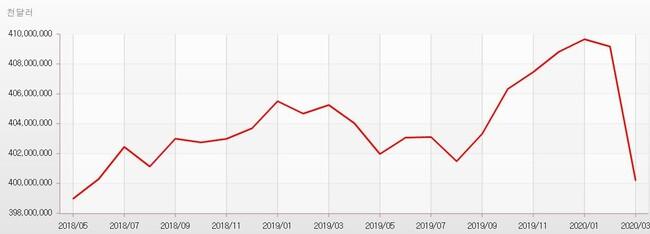 외환보유액 금융위기 이후 최대폭 감소