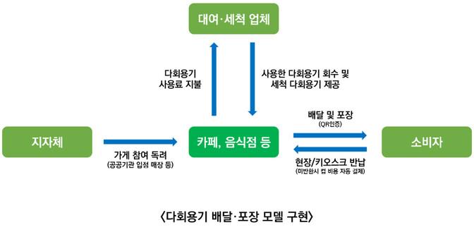 홍수열 자원순환경제연구소장이 제안한 다회용기 배달·포장 모델.
