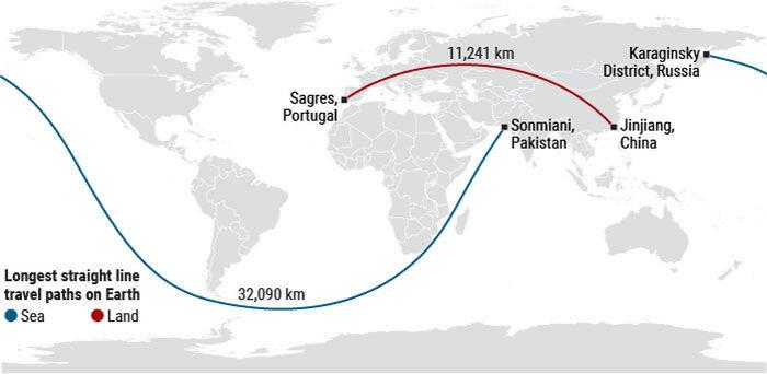 세계에서 가장 긴 직선 해로와 육로. 사이언스 제공