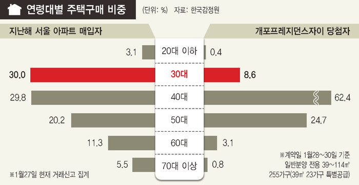 청약점수서 밀리자…30대, 서울 아파트매매 '큰손' 됐다