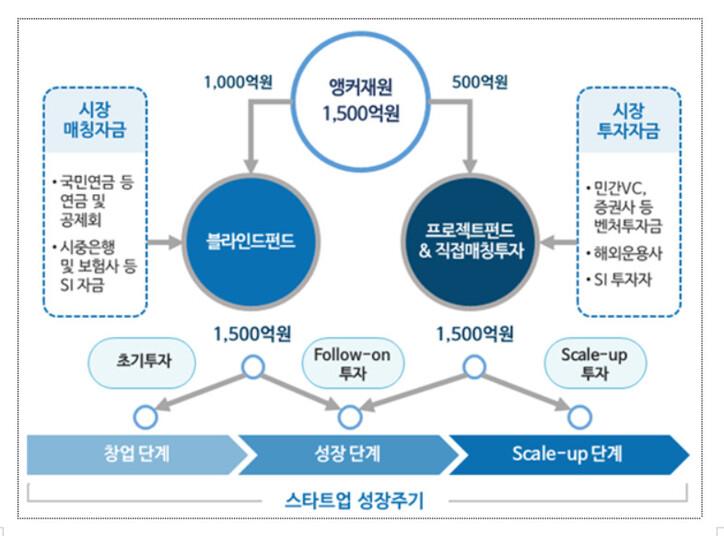 '핀테크 혁신펀드' 이달중 투자 개시
