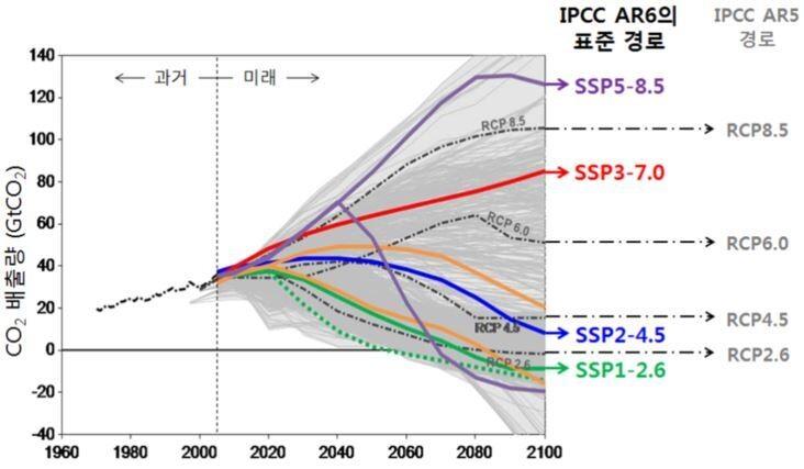 현재(1970~2014)와 미래(2015~2100)의 온실가스 배출 경로. 기후변화에 관한 정부간 협의체(IPCC) 6차 평가보고서의 표준 경로는 녹색, 청색, 적색, 보라색 실선으로 표시된 4종(SSP1-2.6/2-4.5/3-7.0/5-8.5)이다. 과거 아이피시시 5차 평가보고서는 회색 파선으로 표시된 4개의 시나리오(RCP2.6/4.5/6.0/8.5)를 썼다.