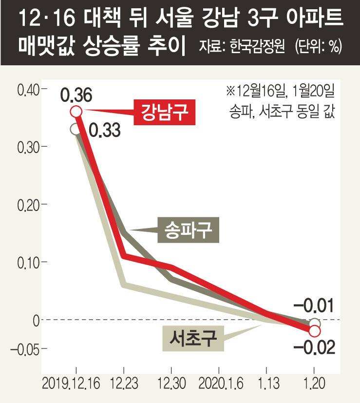 강남3구 아파트값 7개월 만에 하락