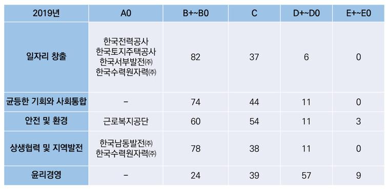 2019 공공기관 경영실적 평가보고서 중 사회적 가치 지표 등급별 기관 수