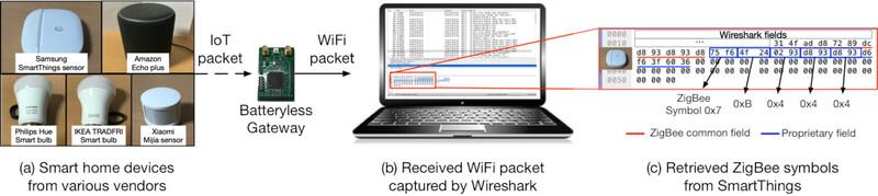 사물인터넷 기기(왼쪽)가 송신한 신호가 무전원 게이트웨이(가운데)를 통해 와이파이 네트워크(오른쪽 노트북)에 연결되는 과정을 보여주는 모식도. 맨오른쪽은 수신된 와이파이 신호를 사물인터넷 기기가 보낸 신호로 복원해내는 것을 보여준다. 카이스트 제공