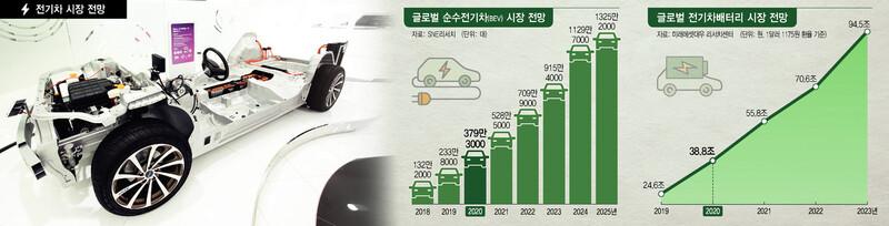 전기차 배터리의 질주, 2025년 반도체 뛰어넘는다