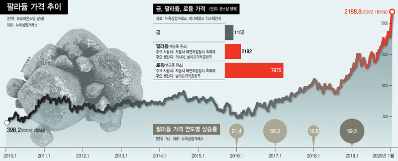 """""""황금 비켜라"""" 매연저감시대 보석왕 꿰찬 '팔라듐'"""