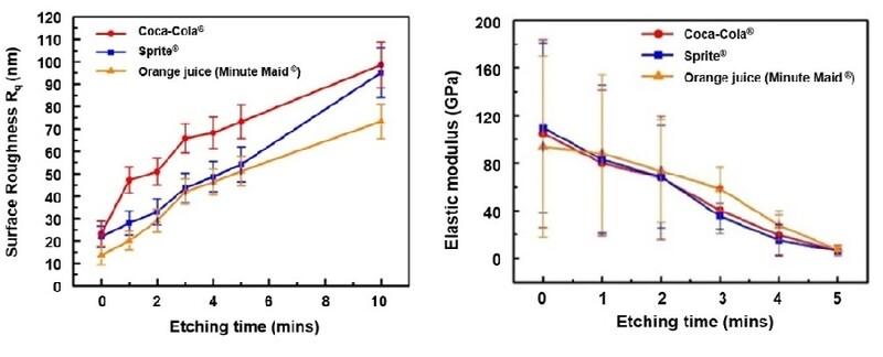 청량음료에 노출된 치아 법랑질의 거칠기(왼쪽)와 탄성 계수(오른쪽) 변화 과정. 카이스트 제공 ※ 이미지를 누르면 크게 볼 수 있습니다.