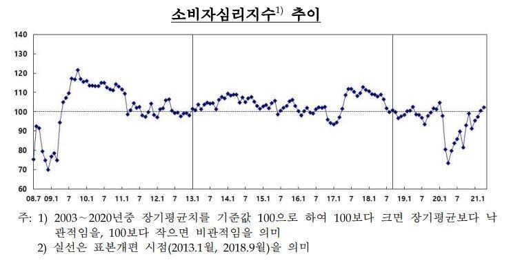 한국은행 제공