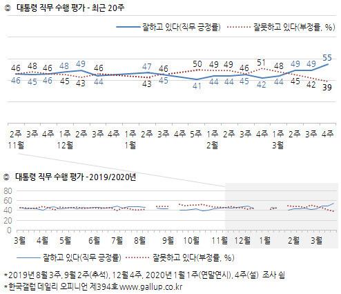 한국갤럽 대통령 직무수행 평가 ※ 이미지를 누르면 크게 볼 수 있습니다.