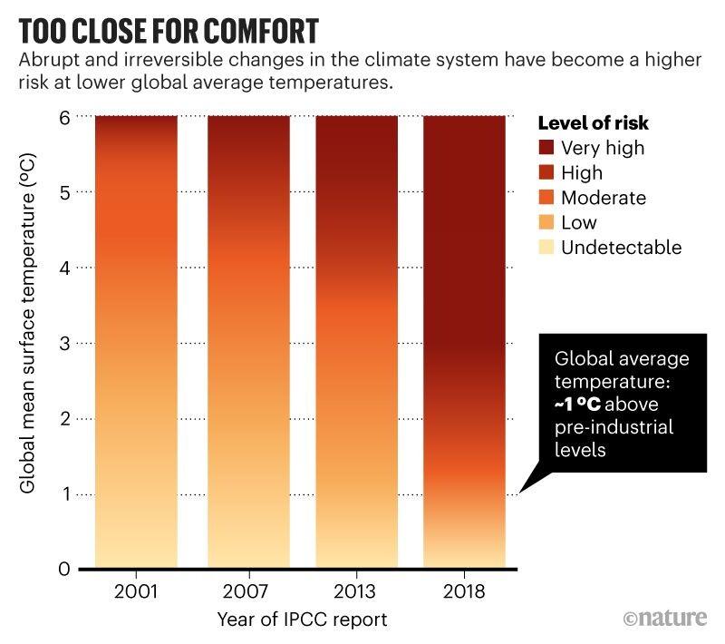 기후변화에 관한 정부간협의체(IPCC)는 해가 갈수록 급격한 기후변화를 일으킬 수 있는 온도가 낮아지고 있음을 경고하고 있다. 네이처 제공