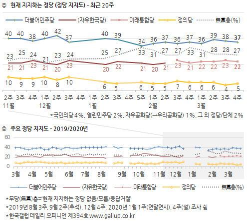 한국갤럽 정당 지지도 ※ 이미지를 누르면 크게 볼 수 있습니다.