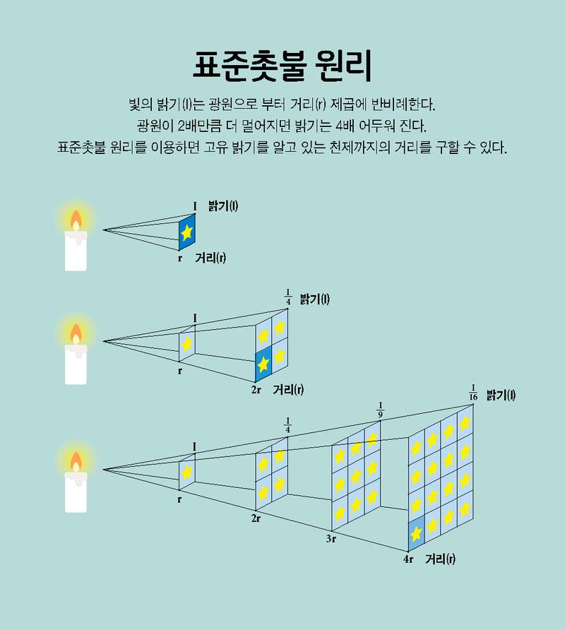 표준촛불 원리를 이용하면 고유 밝기를 알고 있는 천체까지의 거리를 구할 수 있다.
