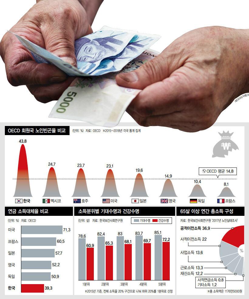 OECD 회원국 본인빈곤율 비교.