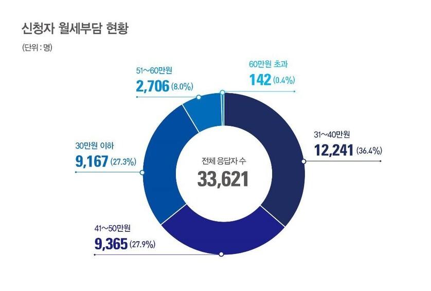 서울시 '청년월세 20만원 지원' 사업에 3만4천명 몰렸다