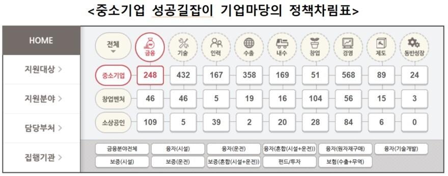 자료: 중소벤처기업부 '기업마당' 누리집(http://www.bizinfo.go.kr/see/seea/selectSEEA121View.do)