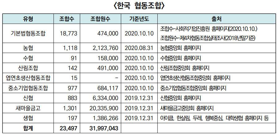 국내 협동조합 통계(자료: 장승권 성공회대 교수) ※ 이미지를 누르면 크게 볼 수 있습니다.