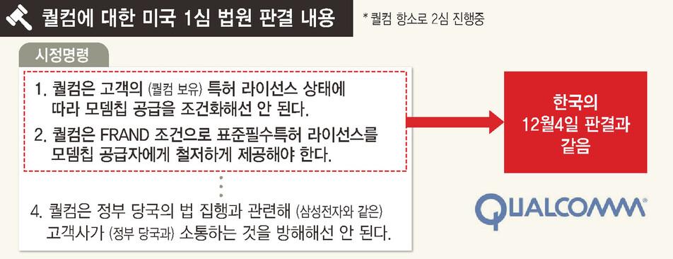 """삼성 '1조 과징금 재판' 하차 왜?…""""퀄컴서 1억달러 받고 침묵합의"""""""