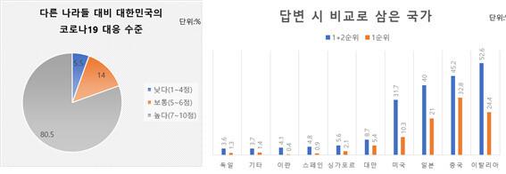 유명순 교수 연구진의 조사에서 국내 조사대상자들의 80%는 한국의 코로나19 대응수준이 다른나라에 비해 뛰어나다고 응답했다. 서울대 보건대학원 제공. ※ 이미지를 누르면 크게 볼 수 있습니다.