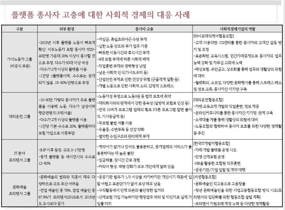 정리: 한겨레경제사회연구원