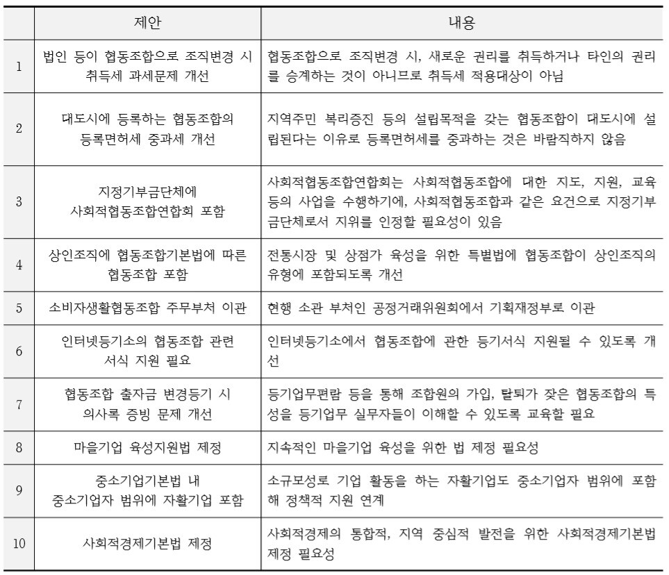 자료: 변철환 한국자활복지개발원 경영기획부장 발표자료 <사회적경제 법제도 현황과 개선방안> 정리