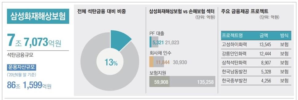 한국사회책임투자포럼·양이원영 더불어민주당 의원실·그린피스가 작성한 '2020년 한국 석탄금융백서'.
