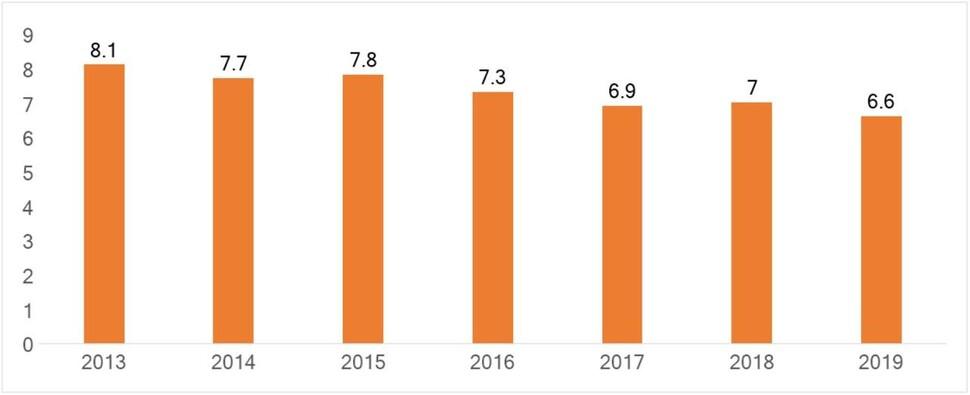 벤처펀드 평균 존속기간. 자료: 은행권청년창업재단, 한국성장금융(2020)