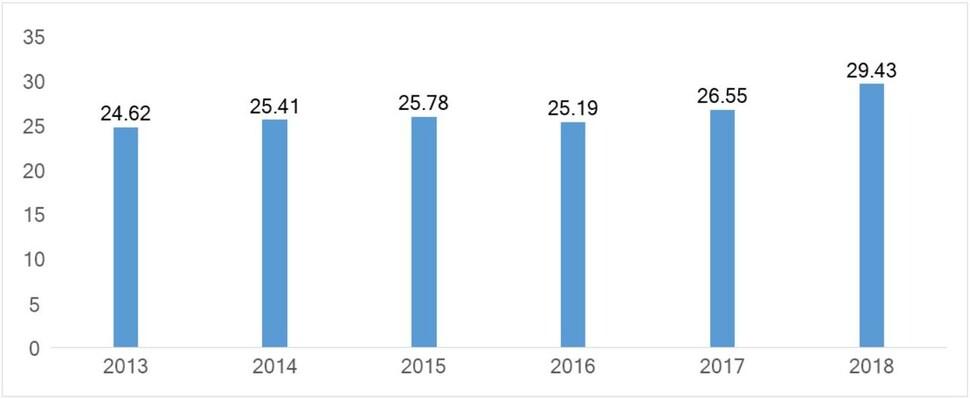 상장기업 배당률 추이. 자료: 국회예산정책처(2019)