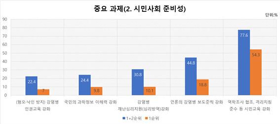유명순 교수 연구진의 조사에서 시민사회의 과제로는 시민교육 강화와 언론의 보도윤리가 1,2위로 지목됐다. 서울대 보건대학원 제공. ※ 이미지를 누르면 크게 볼 수 있습니다.