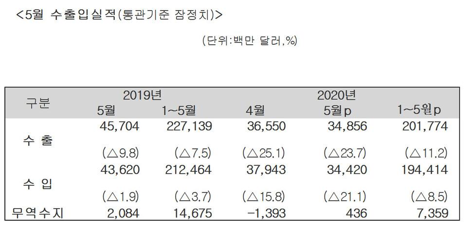 [속보] 5월 수출 24%↓…무역수지는 흑자 전환