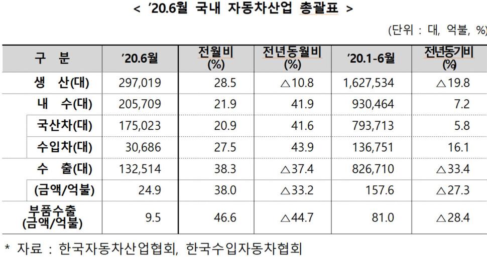 코로나에 한국 자동차생산 세계 7위→4위로 뛰어올라