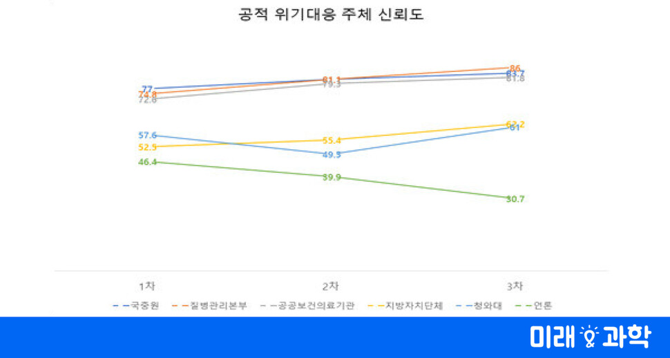 """""""질본 최우수, 한국 언론 낙제점"""" 코로나19 성적표"""