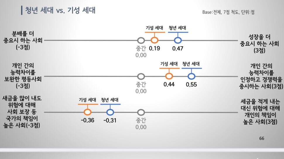 청년세대와 기성세대의 가치관 비교 2 (자료:글로벌리서치)