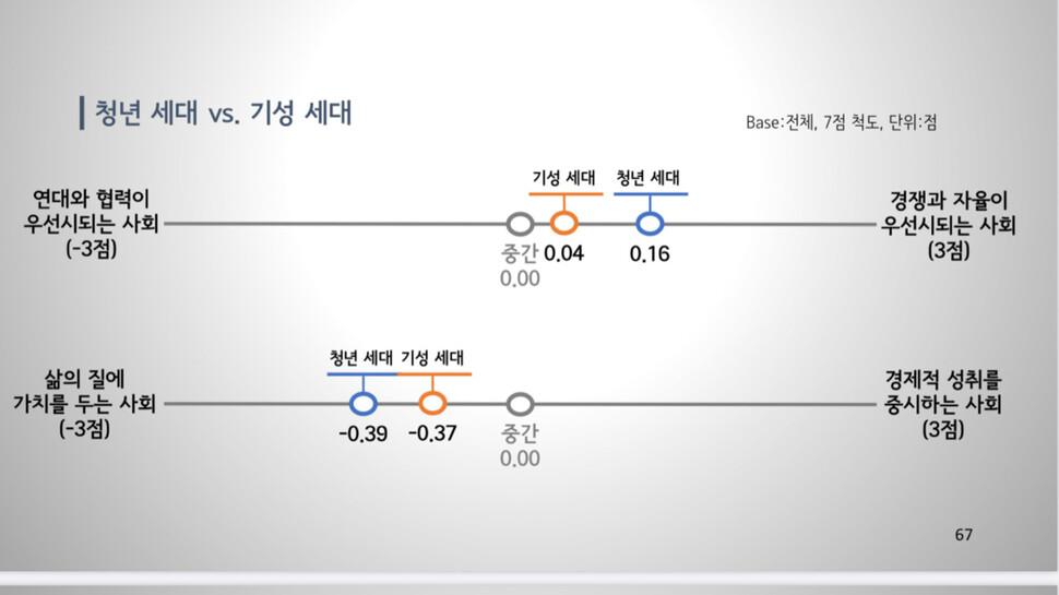 청년세대와 기성세대의 가치관 비교 1 (자료:글로벌리서치)