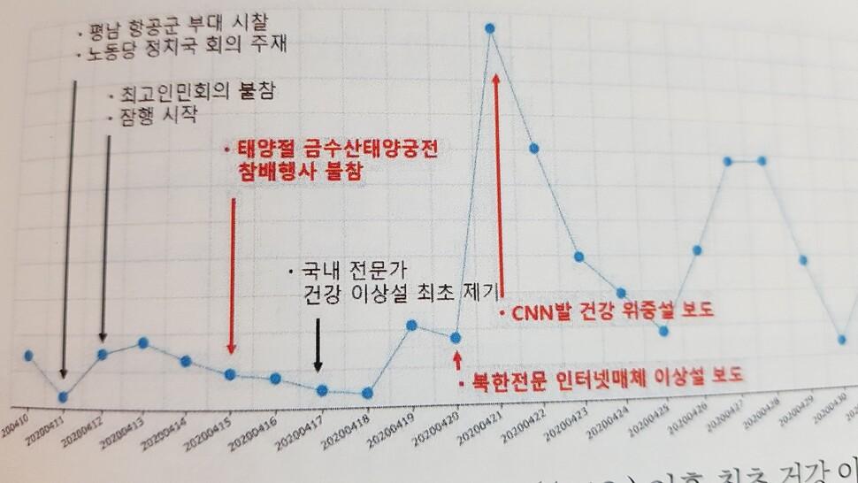 경남대 극동문제연구소가 '김정은 건강이상설' 관련 보도 빅데이터를 분석한 그래프. 경남대 극동문제연구소