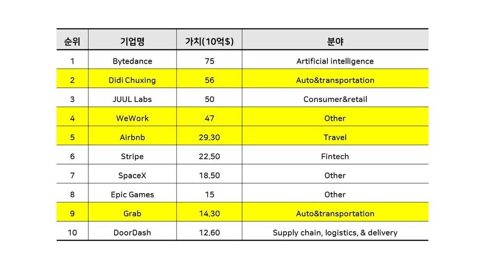 CB Insights 블로그(www.cbinsights.com)에 올라온 기업가치 상위 10개 유니콘 기업. 노란색으로 표시된 기업은 공유경제 기업에 해당한다. ※ 이미지를 누르면 크게 볼 수 있습니다.