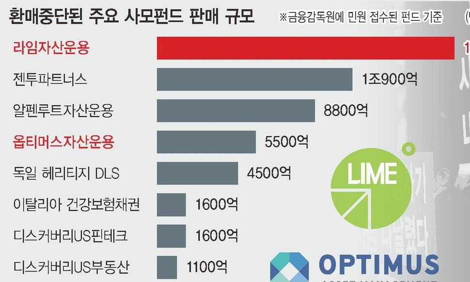 '사기'까지 끼어든 사모펀드, 금융당국 뒷북대응 논란