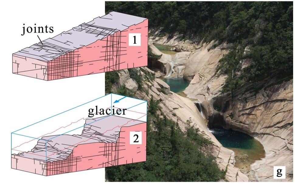 상팔담이 형성된 원리. 화강암에 절리와 균열이 많이 난 곳에 빙하의 침식이 집중돼 먼저 깎여나가 담이 만들어졌다. 전원석 외 (2020) '지질유산' 제공.