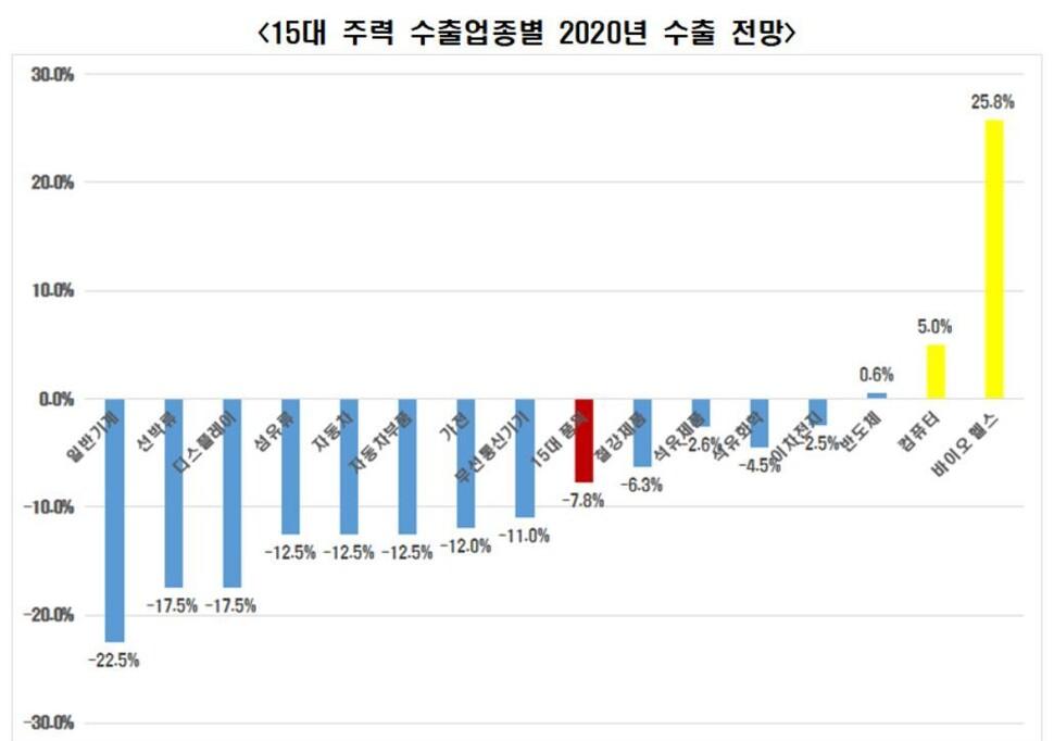 """전경련 """"한국 15대 수출품목, 올해 수출 7.8% 감소 전망"""""""