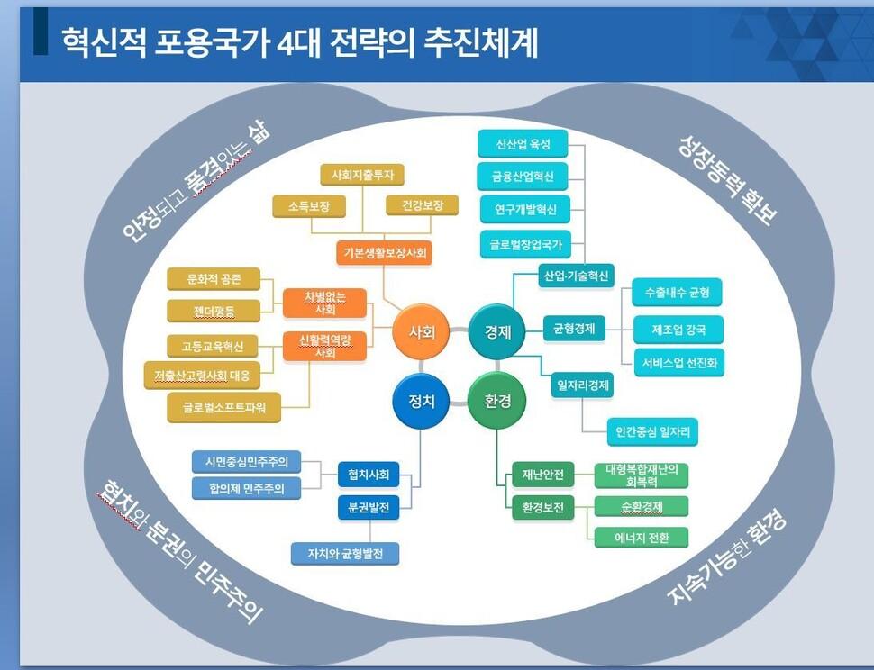 혁신적 포용국가 4대 전략의 추진 체계             정책기획위원회 보고서