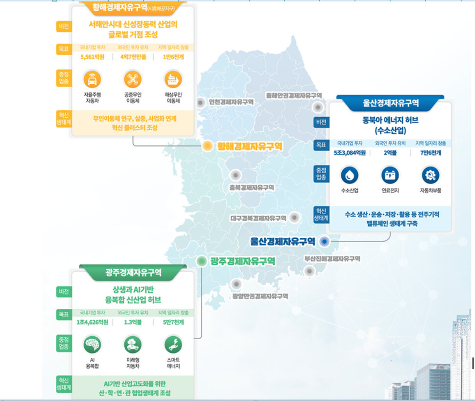 'AI·수소·무인이동체' 거점 광주·울산·시흥 '경제자유구역' 지정