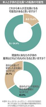 [週刊ハンギョレ21]親が非正規労働者なら、子供も非正規労働者になる確率は高い