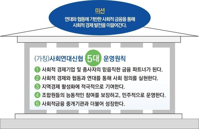 (가칭)사회연대신협의 미션과 5대 운영원칙. 자료: (가칭)사회연대신협 창립총회 자료집