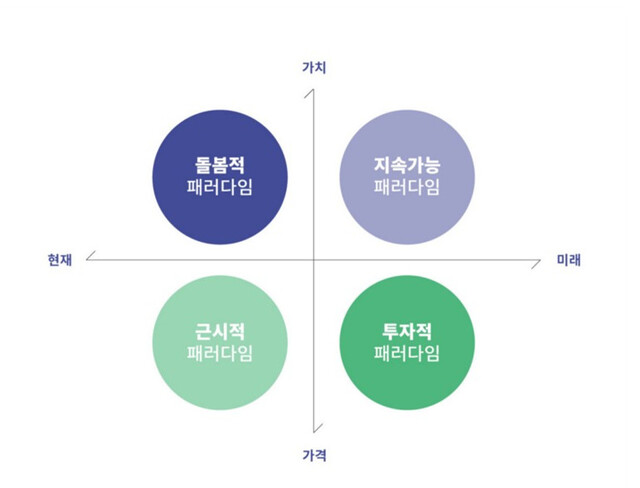 성장 전략의 네 가지 패러다임(LAB2050)