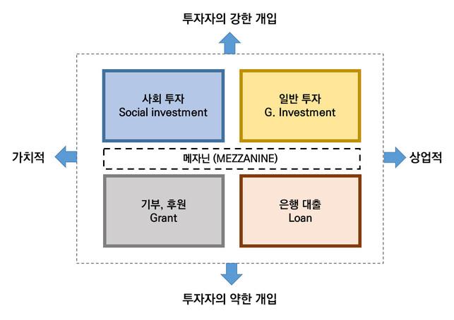 사회적경제 기업의 자금조달 방법. 문진수 원장 정리 ※ 이미지를 누르면 크게 볼 수 있습니다.